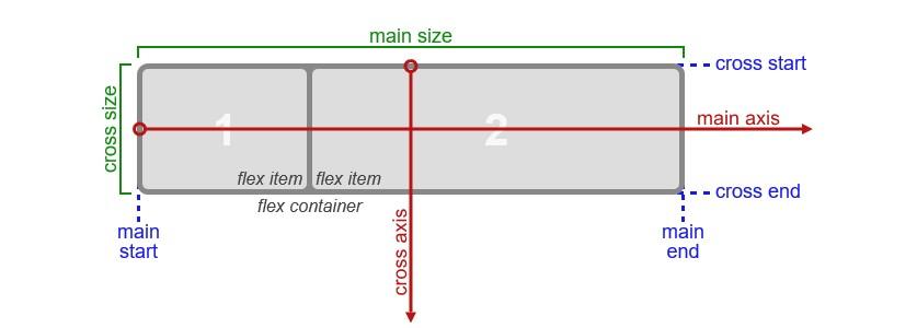 CSS Flexbox flex-direction axis