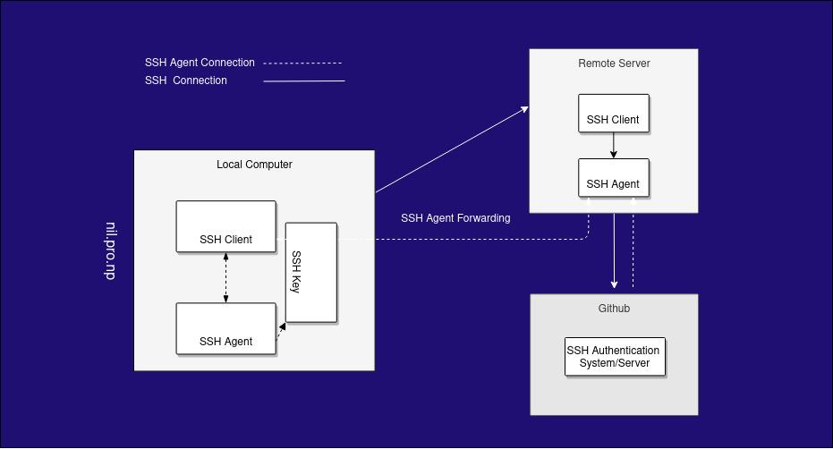 Block Diagram of SSH Agent Forwarding